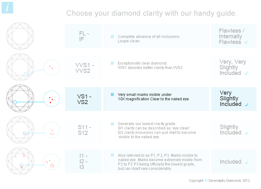 What Diamond Clarity to Choose