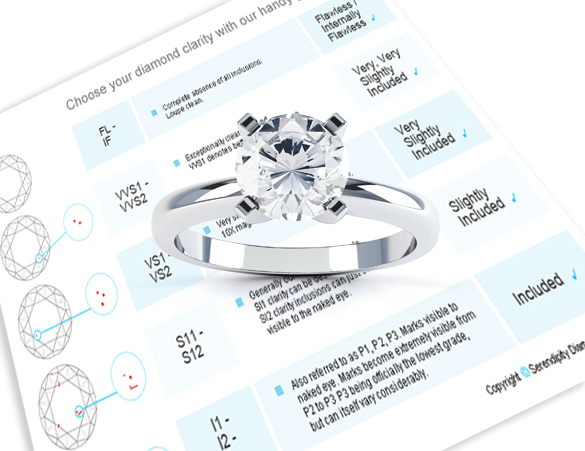 What Diamond Clarity Should I Buy?