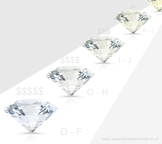 Diamond Colour & Value