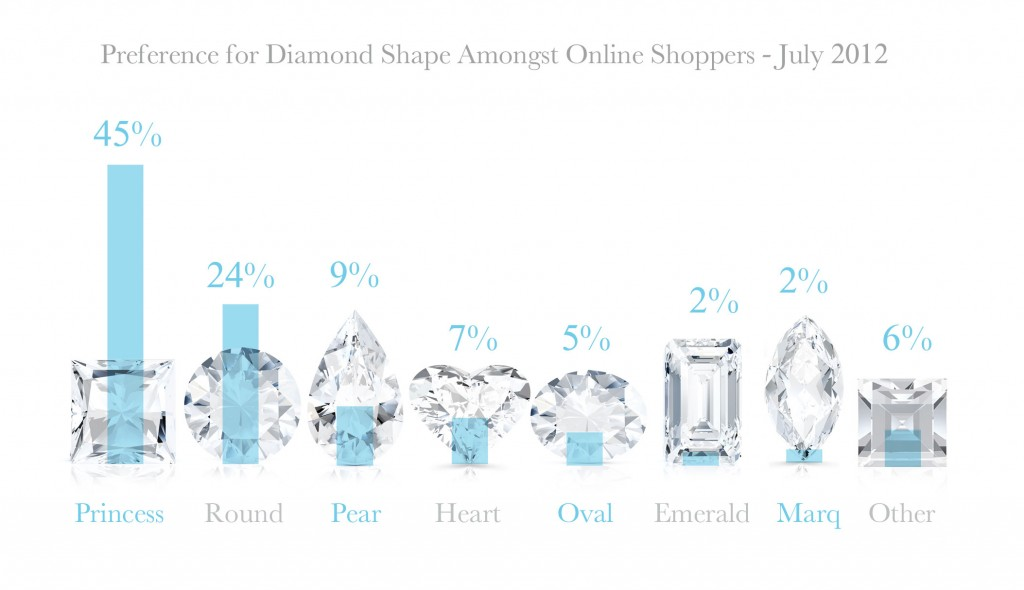 Results for the Most Popular Diamond Shape