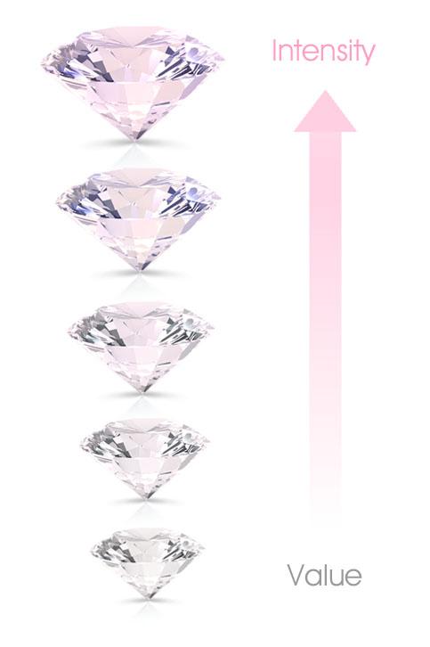 Pink Diamond Cost