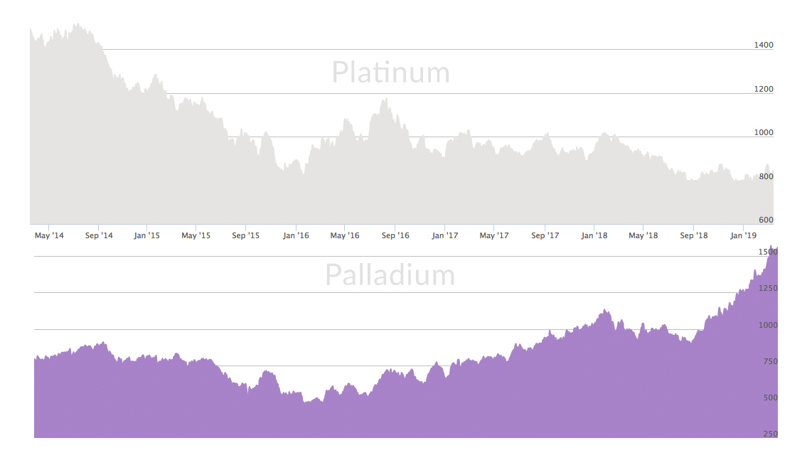 How Heavy is Platinum Compared to Gold? Density of Gold