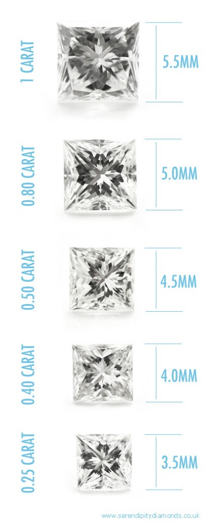 A comparison of sizes for the Princess cut diamond - photos of actual sizes