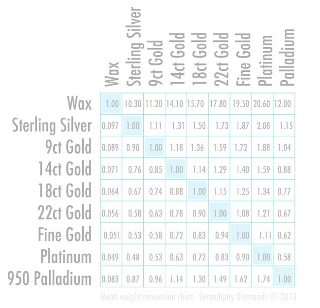 How Heavy Is Platinum Compared To Gold
