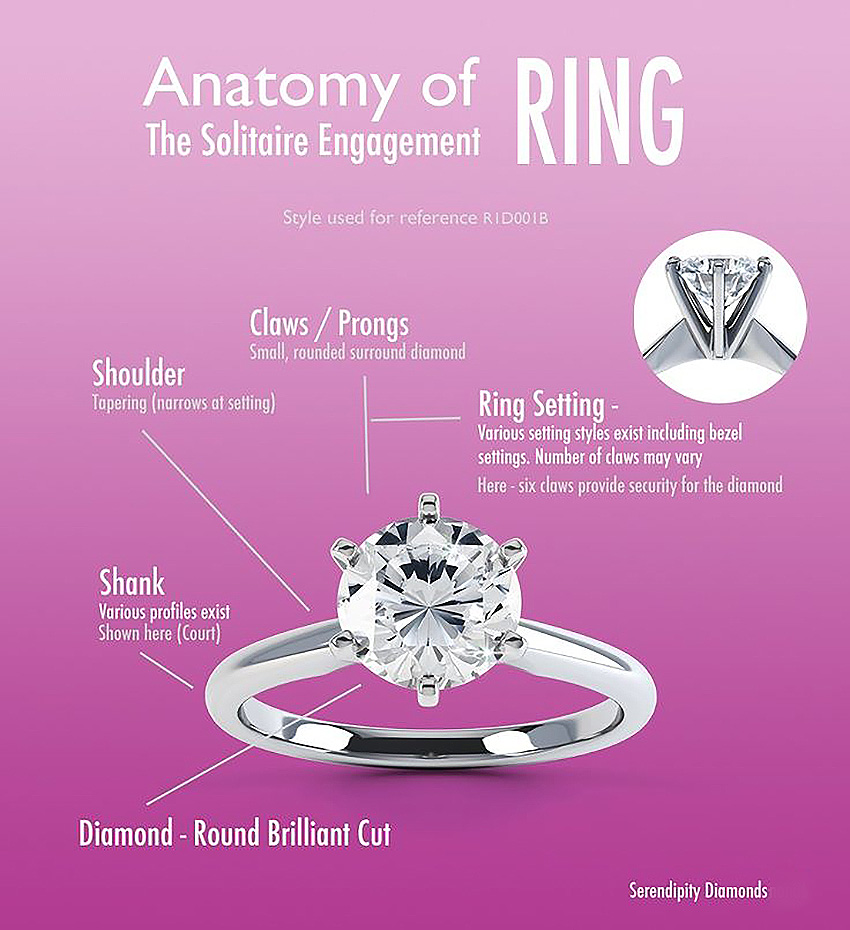 parts of an engagement ring