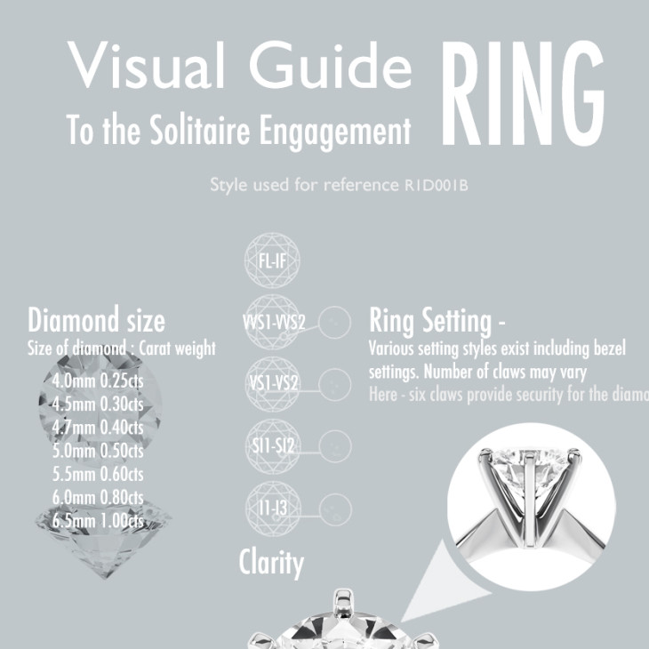 diamond ring infographic