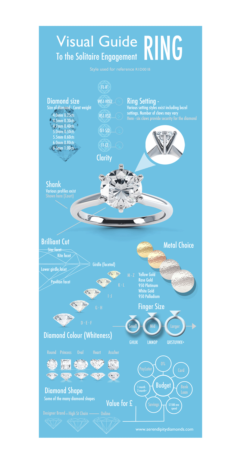 Solitaire ring infographic