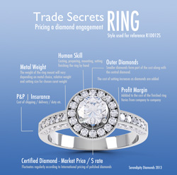 Featured image for post on pricing engagement rings