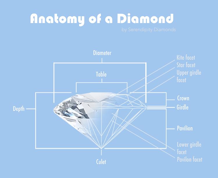 The Anatomy of a Modern Round BrilliantCut Diamond