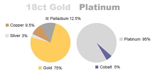 Platinum vs White Gold - Pie Chart Comparing Platinum to 18ct White Gold