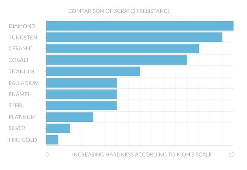 Does palladium scratch? Chart showing the scratch resistance of Palladium compared to other materials on the Moh's Hardness Scale.