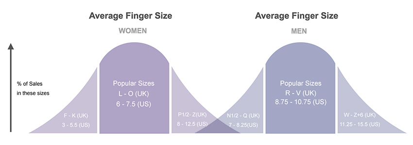 Average finger size in the UK and US for men's and women's engagement and wedding rings. A chart of average ring size.