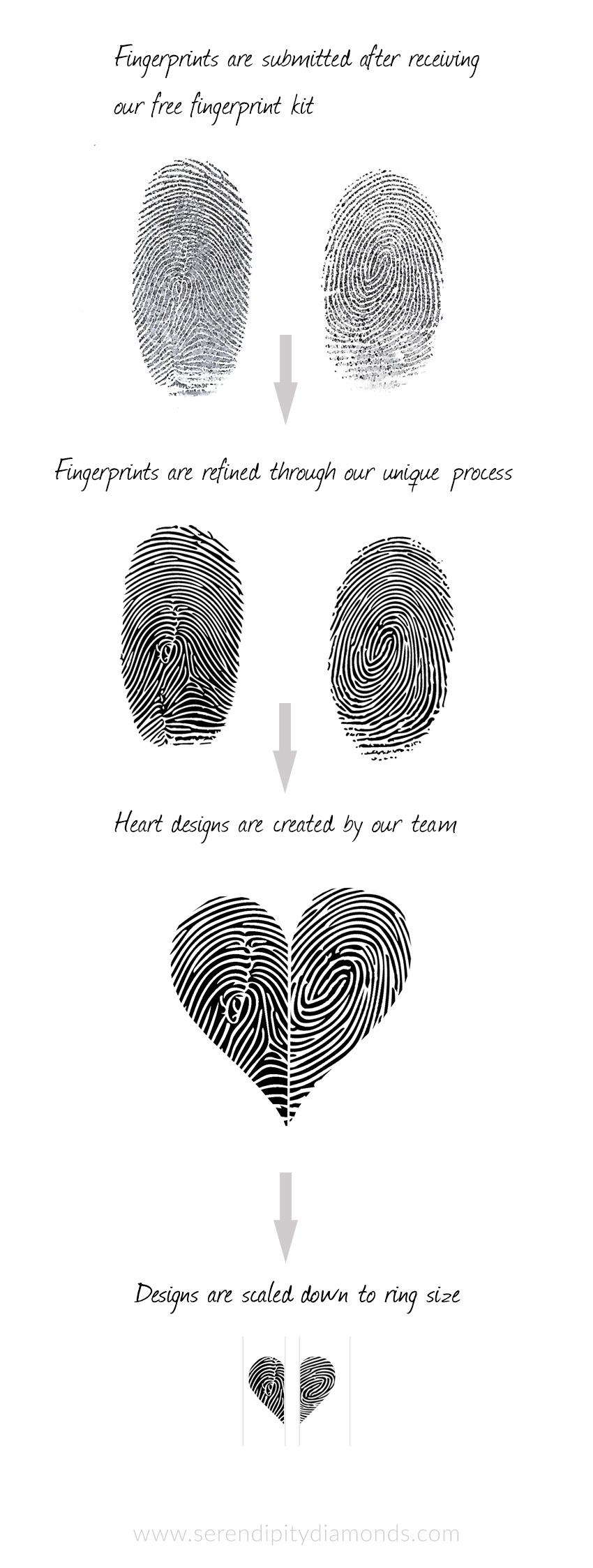 Artwork for creating the heart pattern fingerprints