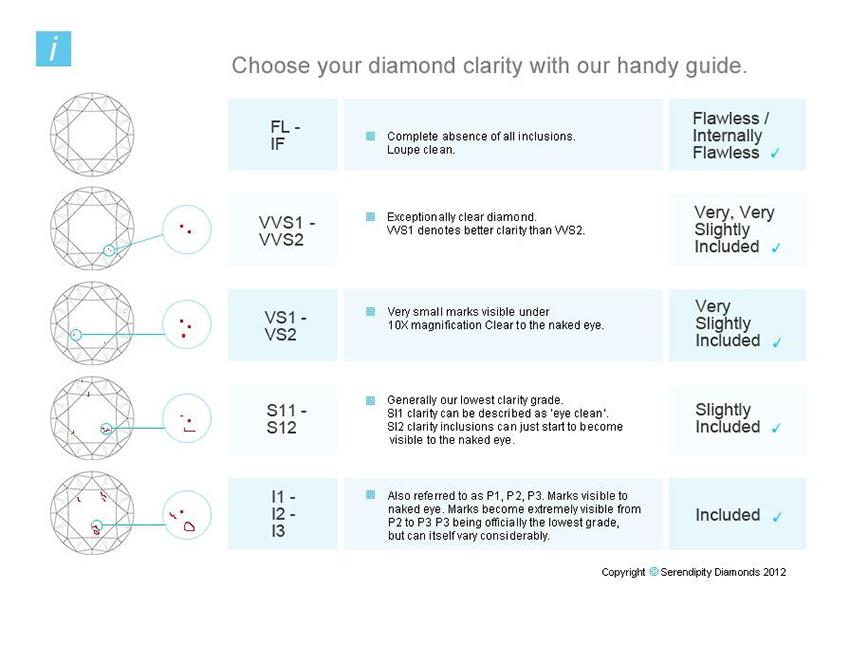 Diamond clarity chart showing I3 diamond clarity